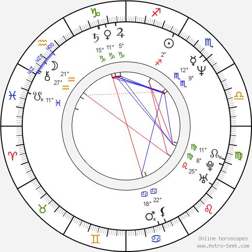 Amanda Wyss birth chart, biography, wikipedia 2018, 2019