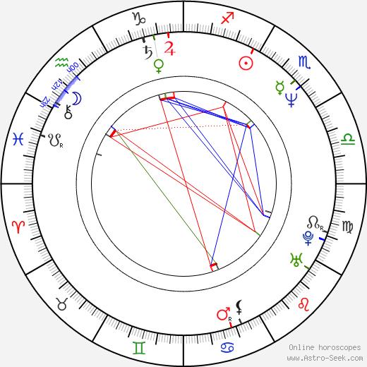 Amanda Wyss astro natal birth chart, Amanda Wyss horoscope, astrology