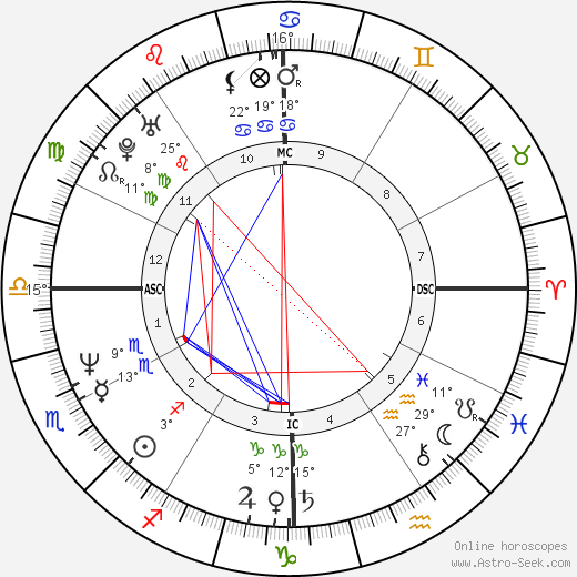 Amy Grant birth chart, biography, wikipedia 2020, 2021