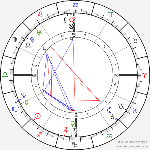 Amy Grant birth chart, Amy Grant astro natal horoscope, astrology