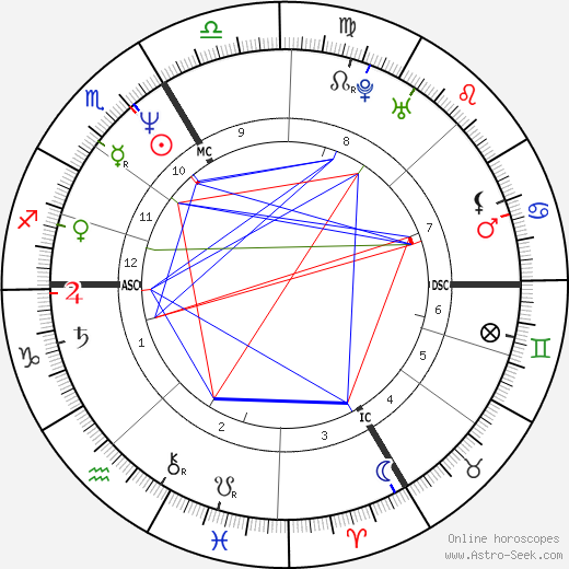 Andy Borg birth chart, Andy Borg astro natal horoscope, astrology