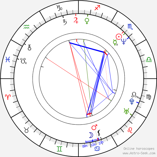 Anne Dorval birth chart, Anne Dorval astro natal horoscope, astrology