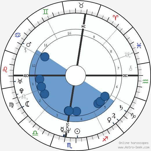 Brian O'Hare wikipedia, horoscope, astrology, instagram