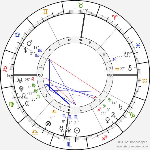 Brian O'Hare birth chart, biography, wikipedia 2019, 2020