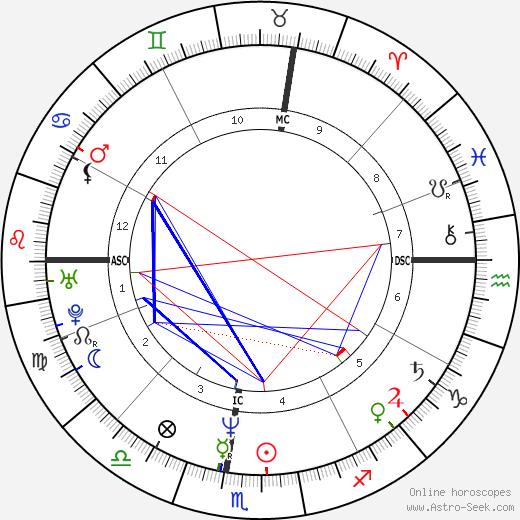 Brian O'Hare astro natal birth chart, Brian O'Hare horoscope, astrology