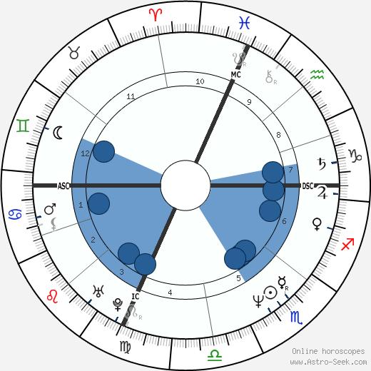 Brian Obershaw wikipedia, horoscope, astrology, instagram