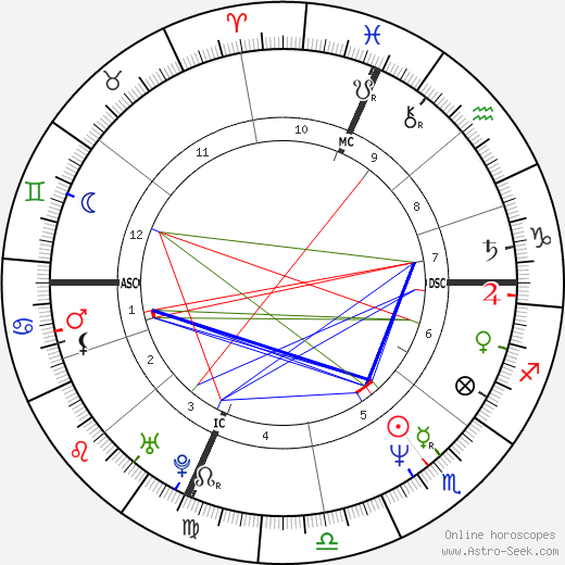 Brian Obershaw tema natale, oroscopo, Brian Obershaw oroscopi gratuiti, astrologia