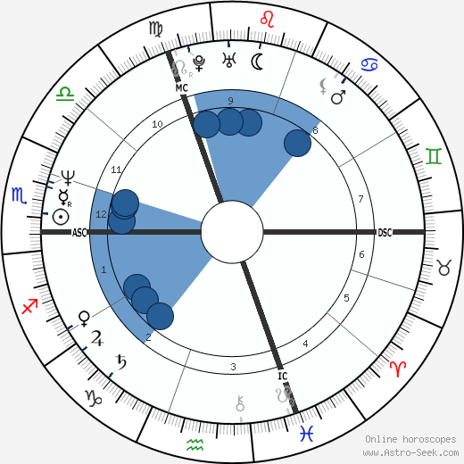 Christian Prudhomme wikipedia, horoscope, astrology, instagram