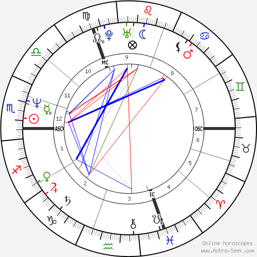 Christian Prudhomme astro natal birth chart, Christian Prudhomme horoscope, astrology
