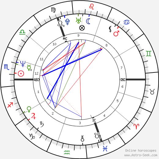 Кристиан Прюдомм Christian Prudhomme день рождения гороскоп, Christian Prudhomme Натальная карта онлайн