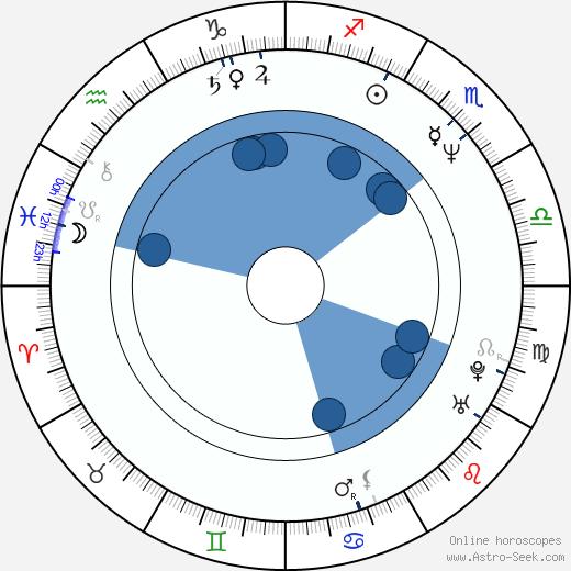 Claude Turmes wikipedia, horoscope, astrology, instagram