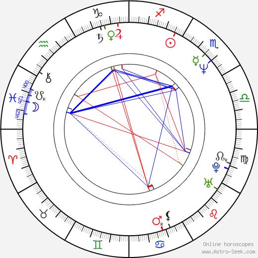 Claude Turmes tema natale, oroscopo, Claude Turmes oroscopi gratuiti, astrologia