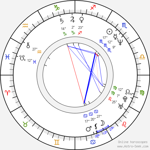 Demetra Plakas birth chart, biography, wikipedia 2019, 2020
