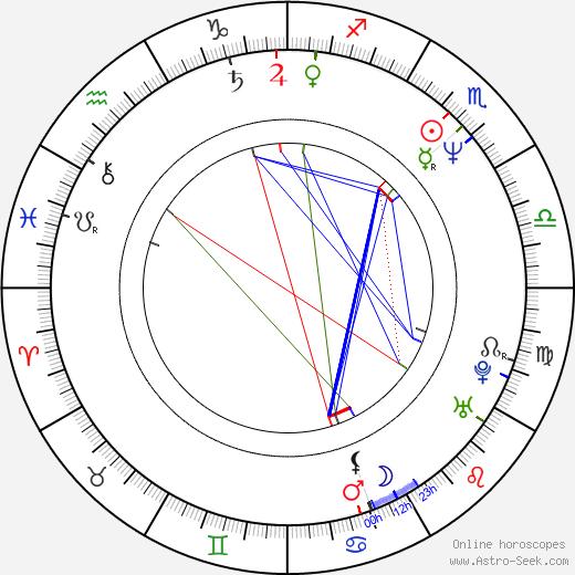 Demetra Plakas astro natal birth chart, Demetra Plakas horoscope, astrology