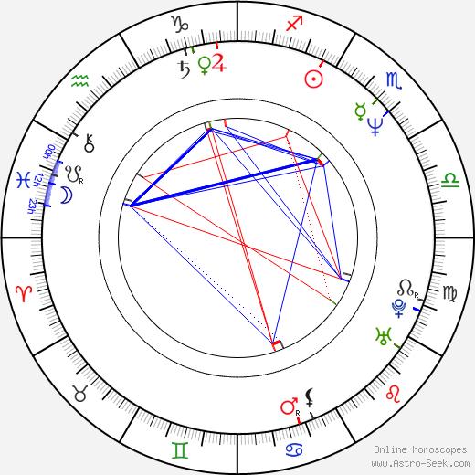 Emmanouil Angelakas tema natale, oroscopo, Emmanouil Angelakas oroscopi gratuiti, astrologia