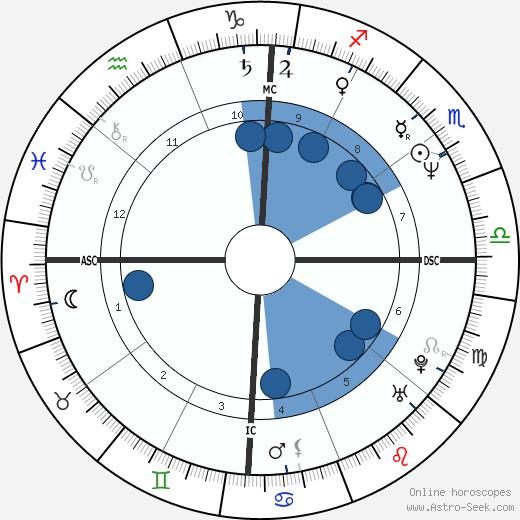 Fernando Valenzuela wikipedia, horoscope, astrology, instagram