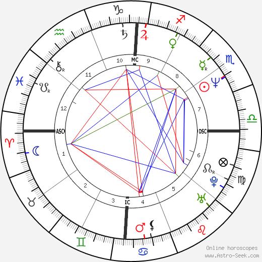 Fernando Valenzuela tema natale, oroscopo, Fernando Valenzuela oroscopi gratuiti, astrologia