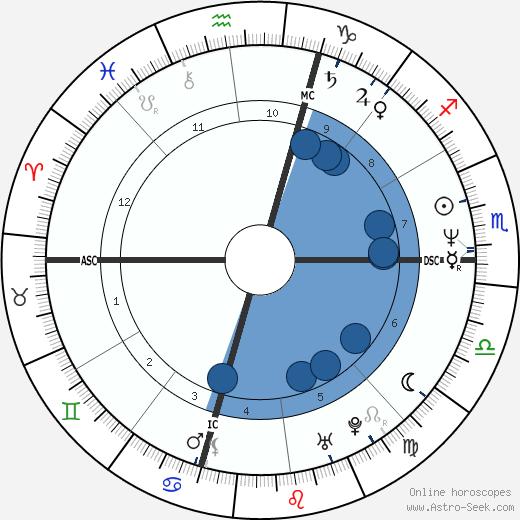 Francesco Schettino wikipedia, horoscope, astrology, instagram