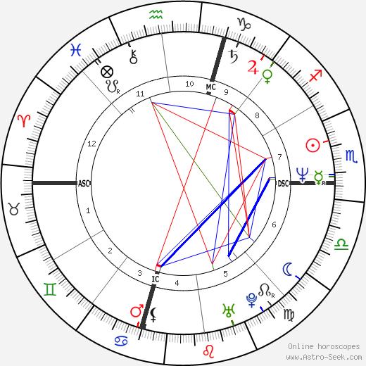Francesco Schettino tema natale, oroscopo, Francesco Schettino oroscopi gratuiti, astrologia