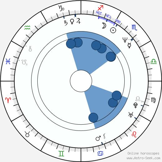 Gledys Ibarra wikipedia, horoscope, astrology, instagram