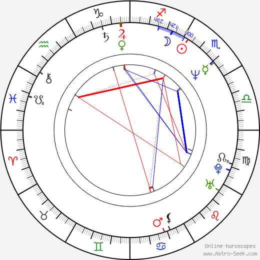 Gledys Ibarra tema natale, oroscopo, Gledys Ibarra oroscopi gratuiti, astrologia