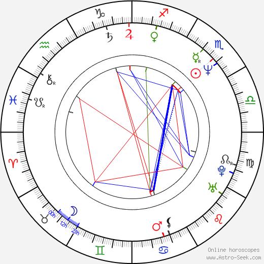 Gys de Villiers день рождения гороскоп, Gys de Villiers Натальная карта онлайн