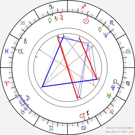 Hiam Abbass tema natale, oroscopo, Hiam Abbass oroscopi gratuiti, astrologia