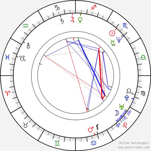 Jackie Hoffman astro natal birth chart, Jackie Hoffman horoscope, astrology