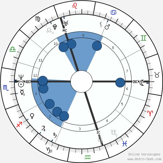 James Prime wikipedia, horoscope, astrology, instagram