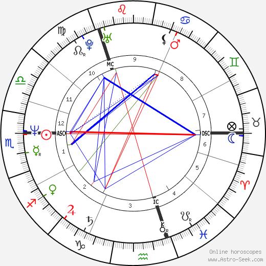 James Prime tema natale, oroscopo, James Prime oroscopi gratuiti, astrologia
