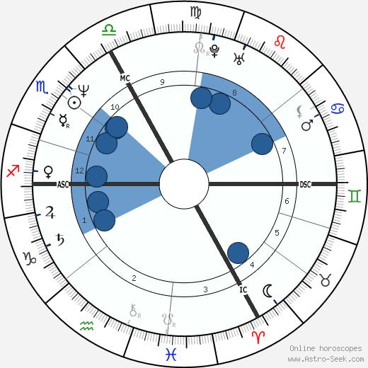 Jean-Luc Reichmann wikipedia, horoscope, astrology, instagram