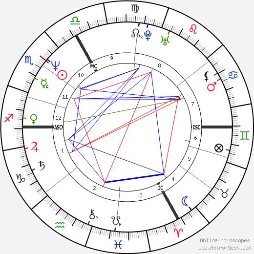 Jean-Luc Reichmann день рождения гороскоп, Jean-Luc Reichmann Натальная карта онлайн