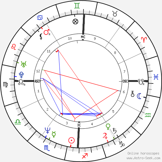 John F. Kennedy Jr. astro natal birth chart, John F. Kennedy Jr. horoscope, astrology