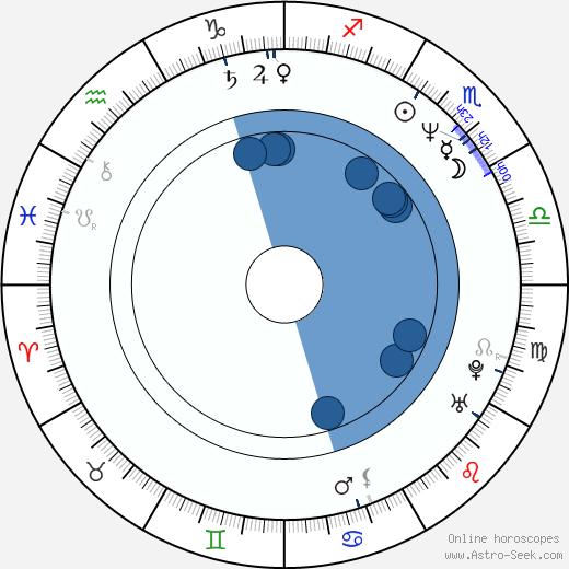 Jonathan Ross wikipedia, horoscope, astrology, instagram