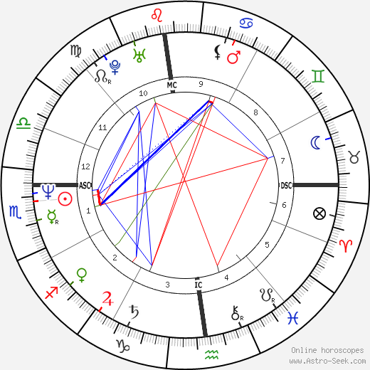 Kathy Griffin astro natal birth chart, Kathy Griffin horoscope, astrology