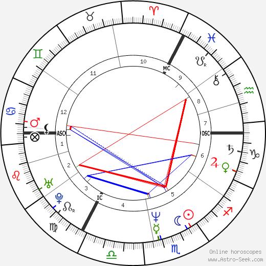 Ким Уайлд Kim Wilde день рождения гороскоп, Kim Wilde Натальная карта онлайн