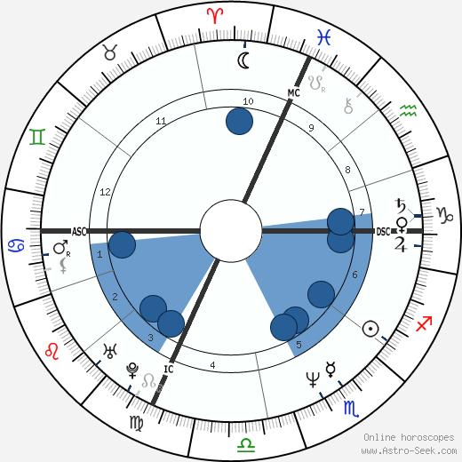 Kimberly Glasco wikipedia, horoscope, astrology, instagram