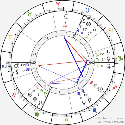 Kimberly Glasco birth chart, biography, wikipedia 2020, 2021
