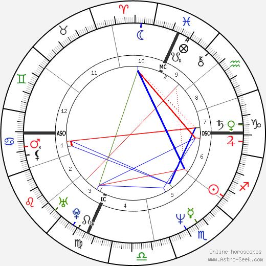 Kimberly Glasco birth chart, Kimberly Glasco astro natal horoscope, astrology