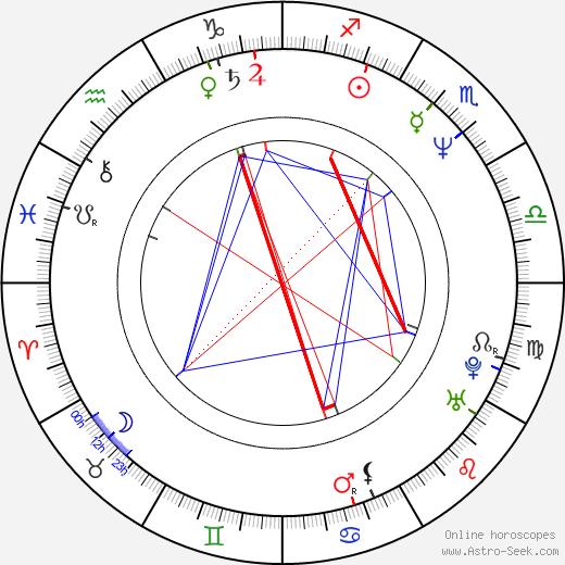 Kristopher Logan birth chart, Kristopher Logan astro natal horoscope, astrology