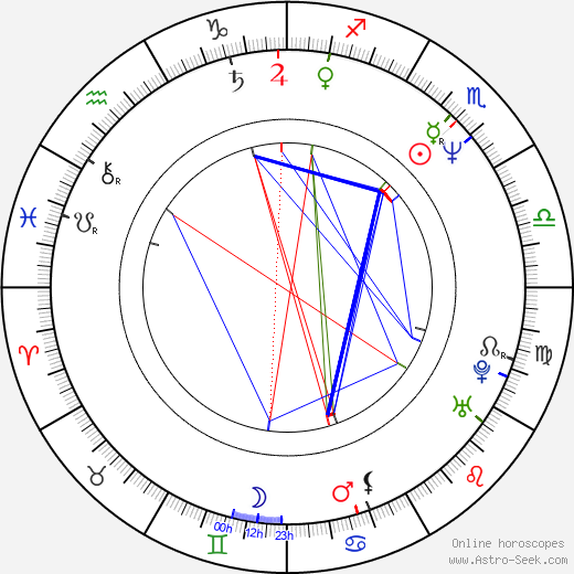 Lance Kerwin astro natal birth chart, Lance Kerwin horoscope, astrology