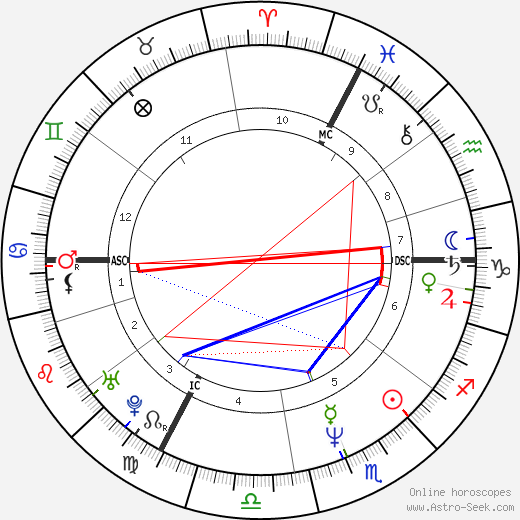 Leos Carax tema natale, oroscopo, Leos Carax oroscopi gratuiti, astrologia