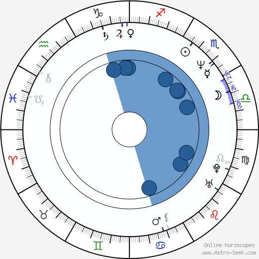 Lešek Wronka wikipedia, horoscope, astrology, instagram
