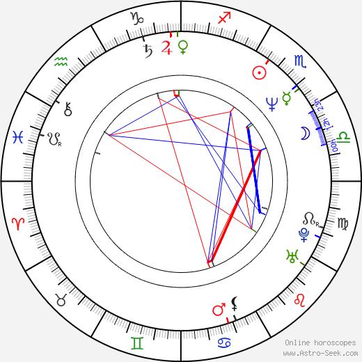 Lešek Wronka tema natale, oroscopo, Lešek Wronka oroscopi gratuiti, astrologia