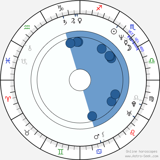 Marek Bielecki horoscope, astrology, sign, zodiac, date of birth, instagram
