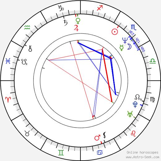 Marek Bielecki birth chart, Marek Bielecki astro natal horoscope, astrology