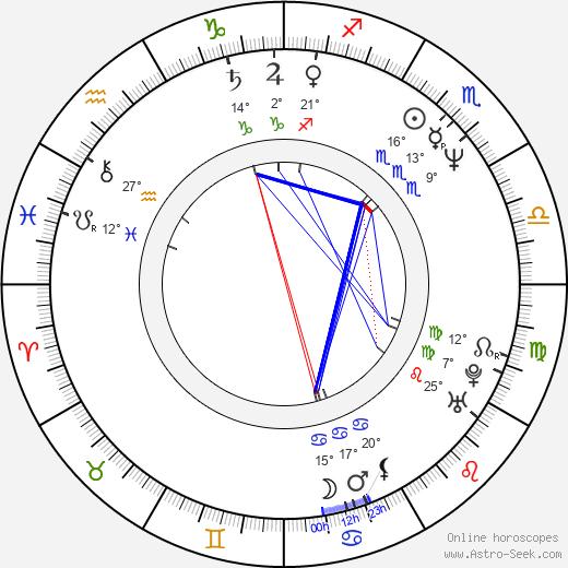 Megan Cavanagh birth chart, biography, wikipedia 2019, 2020