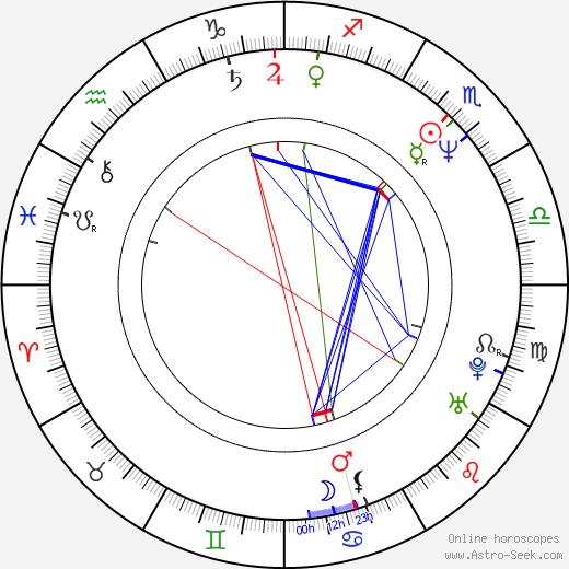 Michael Nyqvist astro natal birth chart, Michael Nyqvist horoscope, astrology