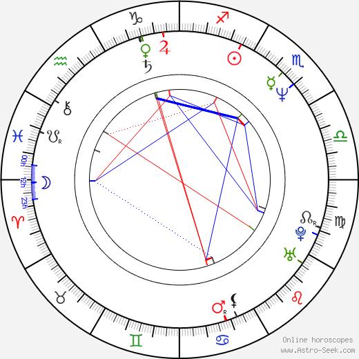 Michael Rispoli birth chart, Michael Rispoli astro natal horoscope, astrology
