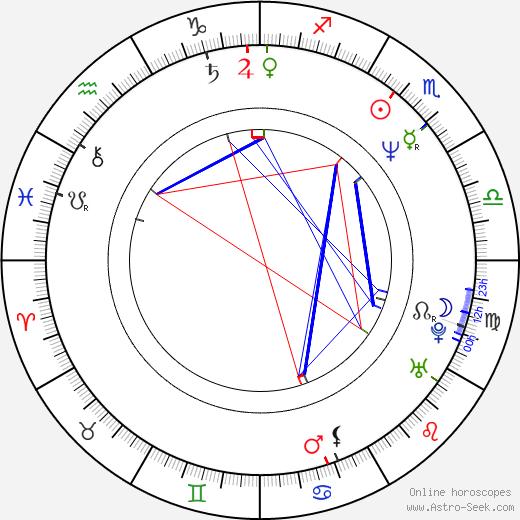 Нил Флинн Neil Flynn день рождения гороскоп, Neil Flynn Натальная карта онлайн